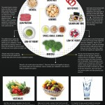 Superfoods that Increase your Metabolism
