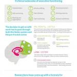 Why Do People Procrastinate?