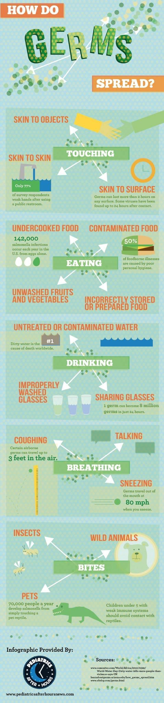 How do germs spread